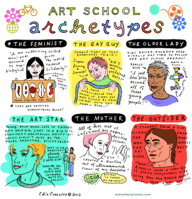 Art School Archetypes